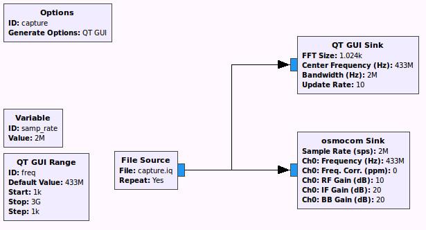 Diagrama con los bloques necesarios para repetir la señal