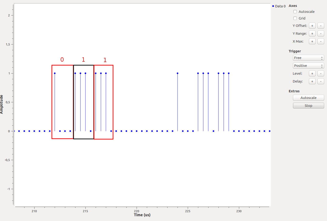 Generated stem plot of the signal as seen on GNURadio's time sink