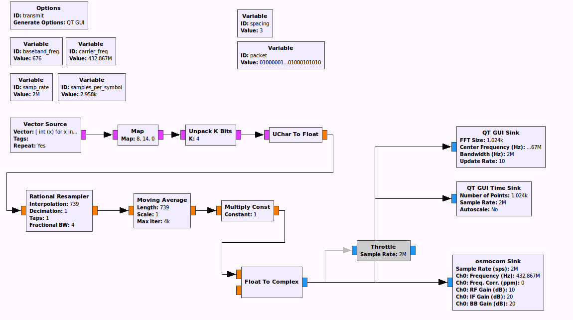 Complete flowgraph to synthesize a signal modulated with ASK